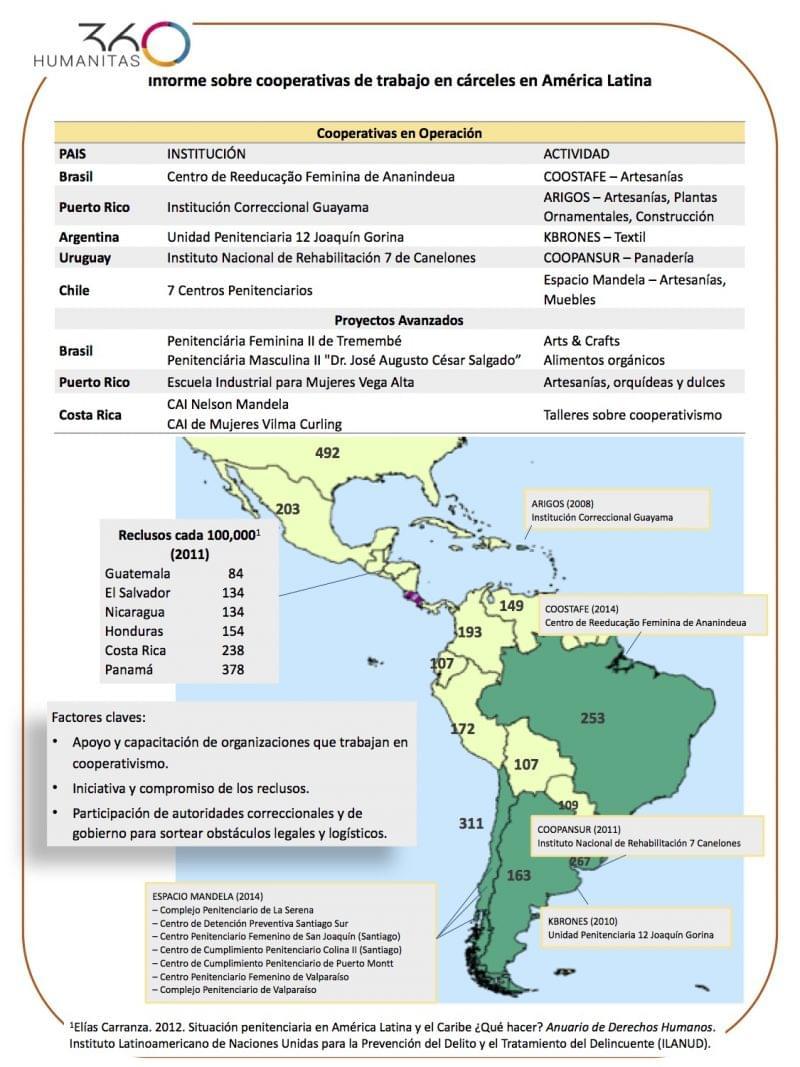 Cooperativas formadas por reclusos innovan en la lucha contra la violencia en América Latina