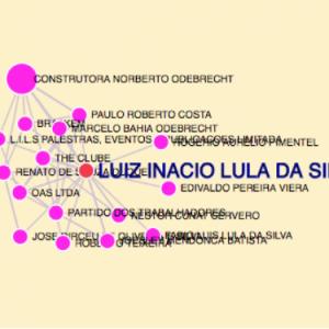Infográfico desenvolvido pela Fundação Vortex explica passo a passo do esquema Lava Jato